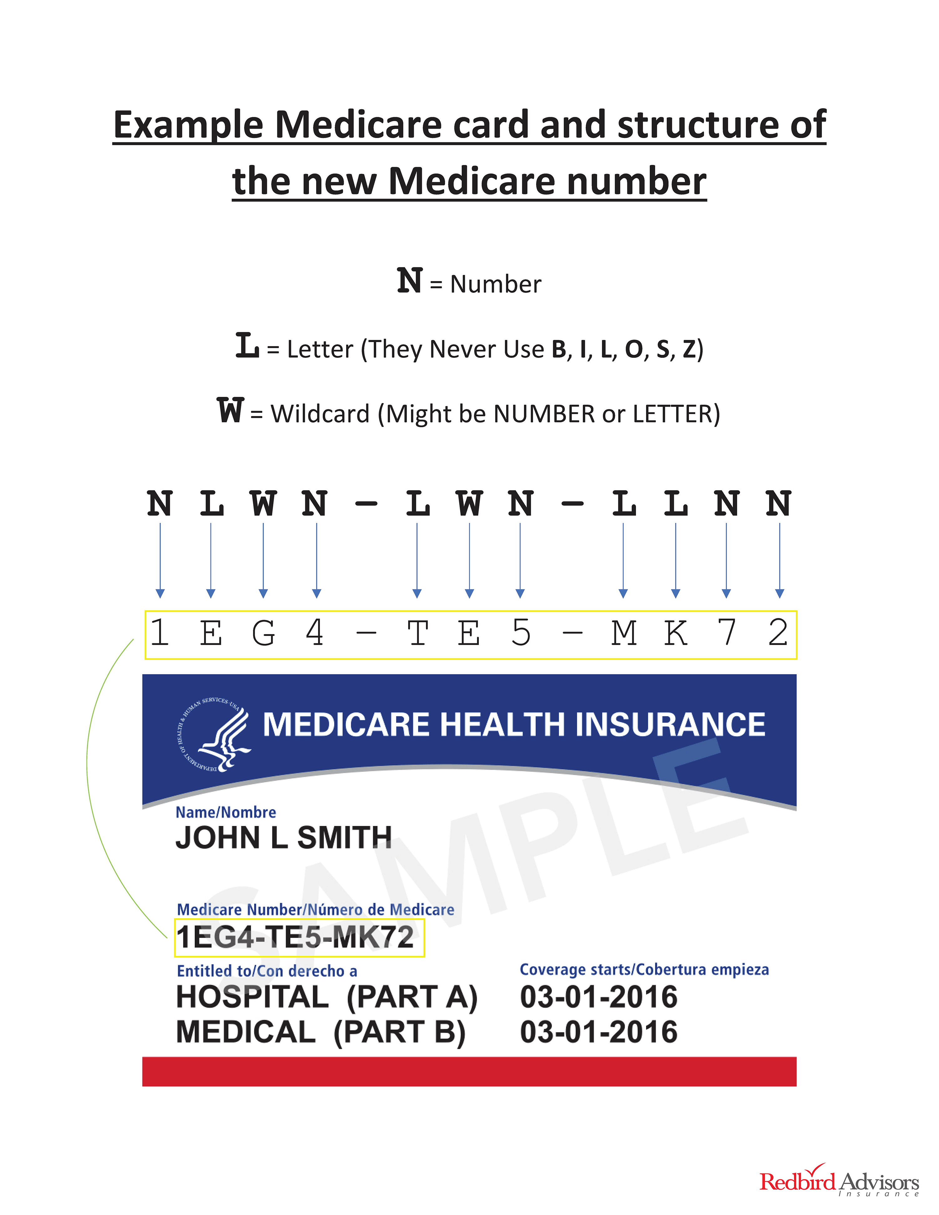 new medicare numbers and card